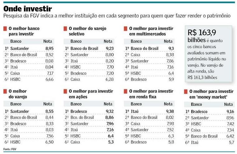 bancos para investimento